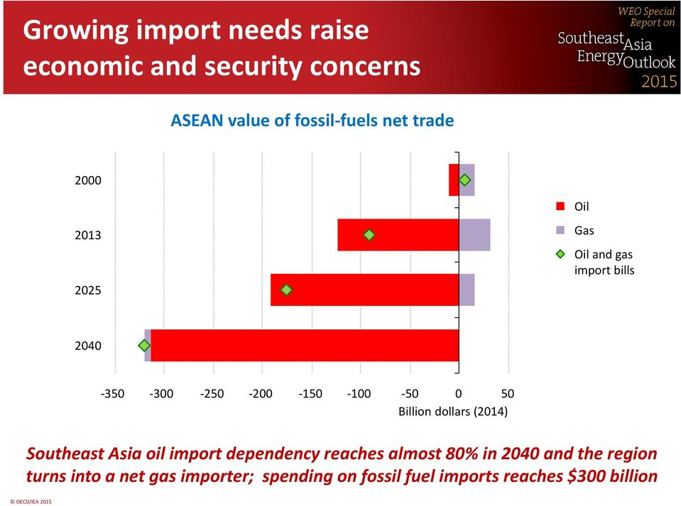 50 Billion dollars (2014) Southeast Asia oil import dependency reaches almost 80% in 2040