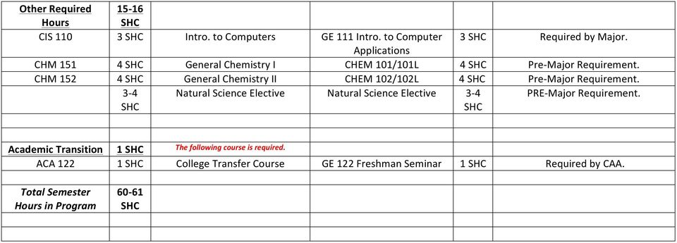 CHM 152 4 General Chemistry II CHEM 102/102L 4 Pre-Major Requirement.