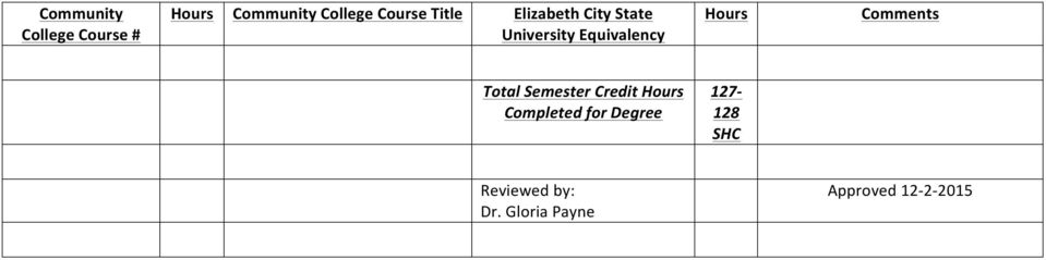 Semester Credit Completed for Degree 127-128