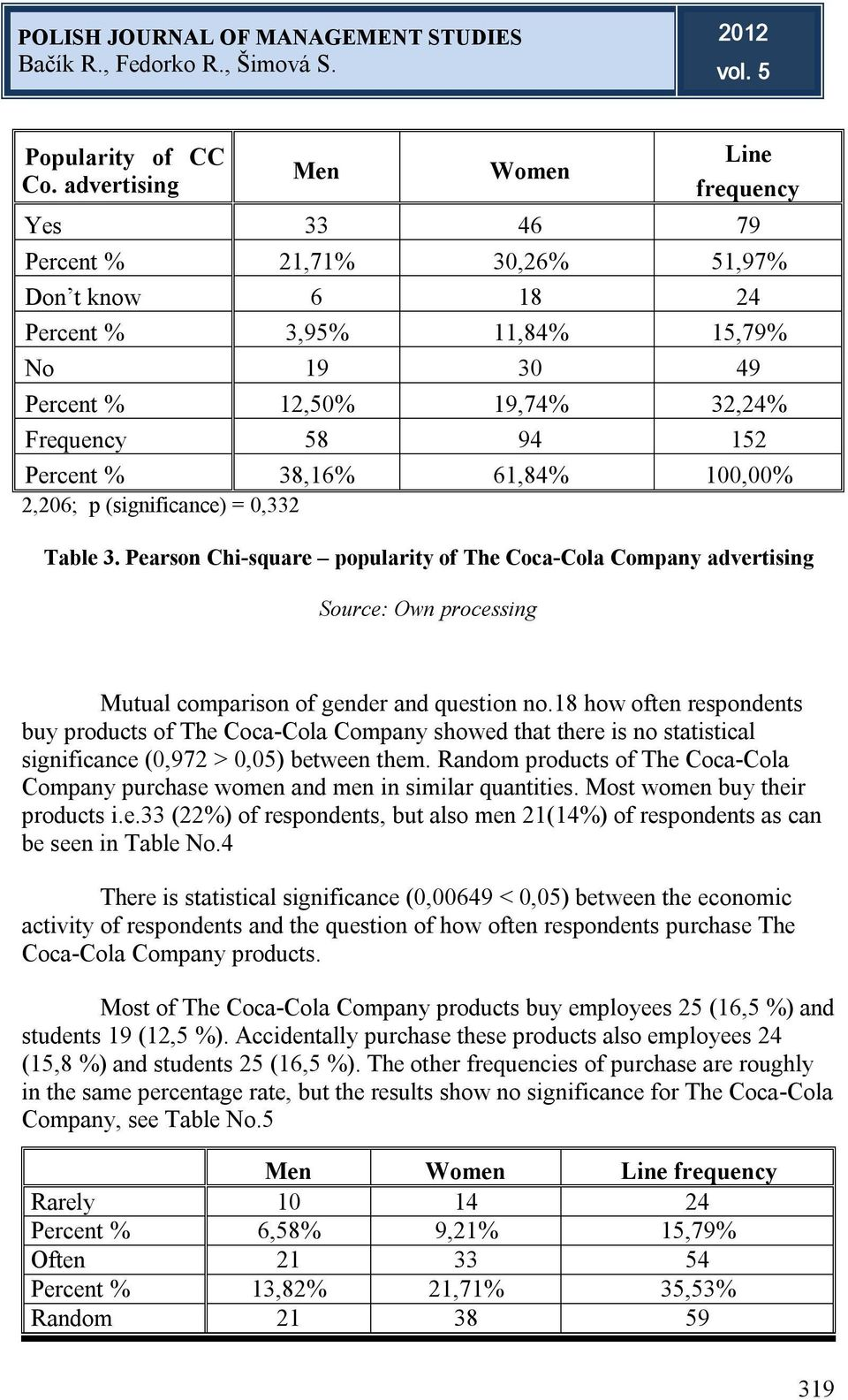 Percent % 38,16% 61,84% 100,00% 2,206; p (significance) = 0,332 Table 3. Pearson Chi-square popularity of The Coca-Cola Company advertising Mutual comparison of gender and question no.