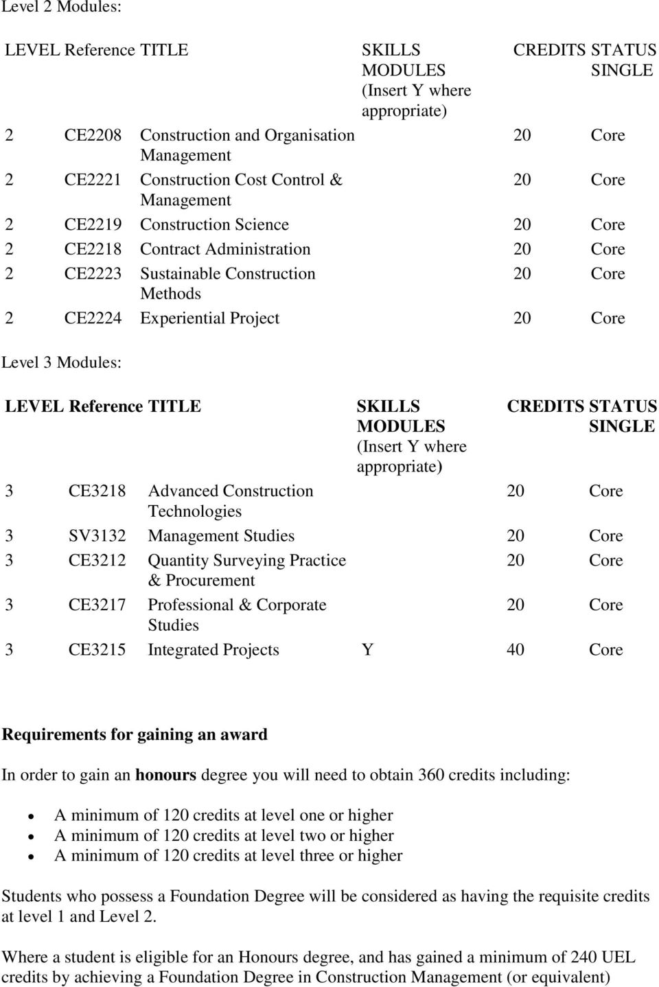 (Insert Y where appropriate) CREDITS STATUS SINGLE 3 CE3218 Advanced Construction Technologies 3 SV3132 Management Studies 3 CE3212 Quantity Surveying Practice & Procurement 3 CE3217 Professional &