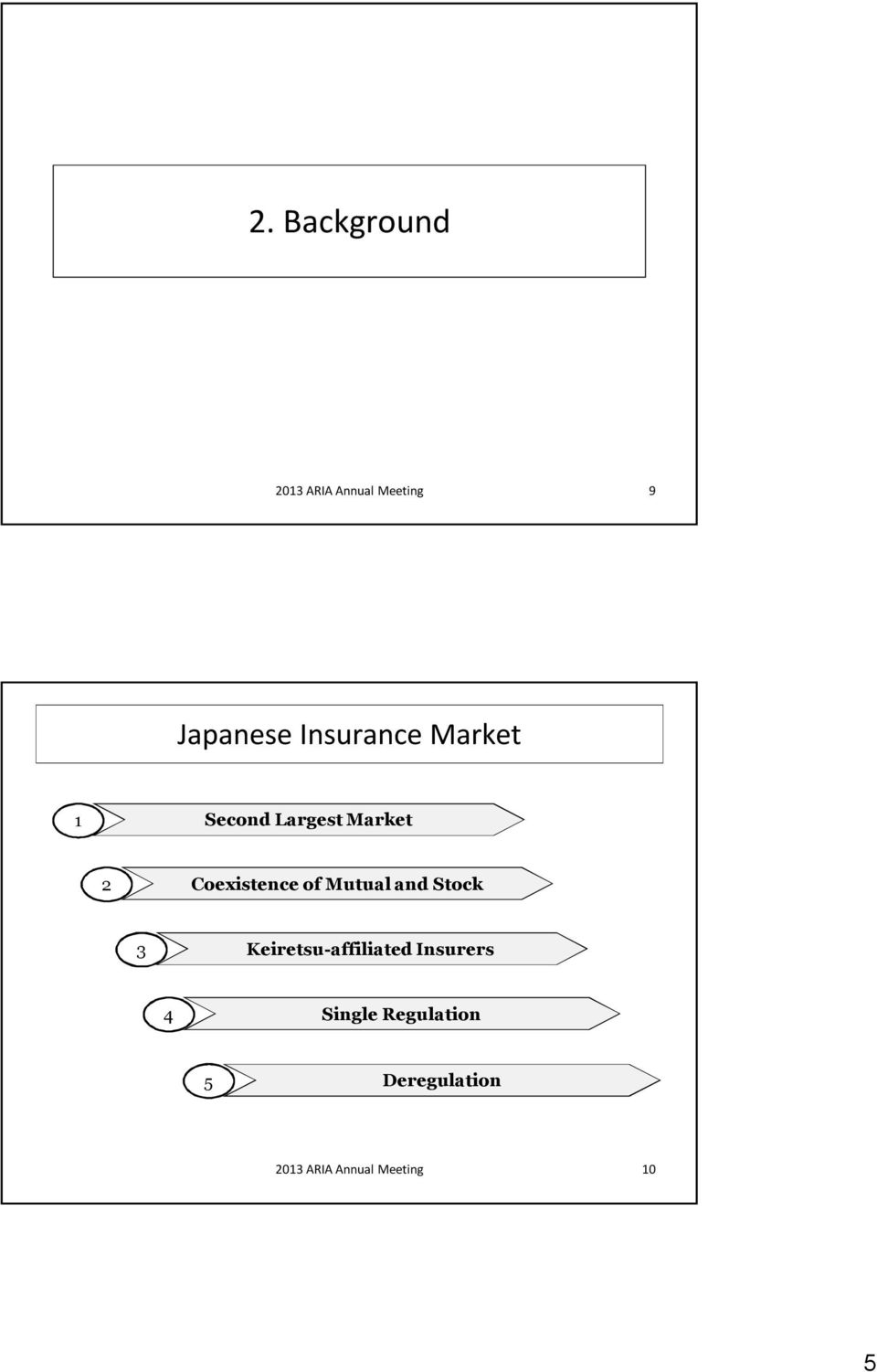 of Mutual and Stock 3 Keiretsu-affiliated Insurers 4