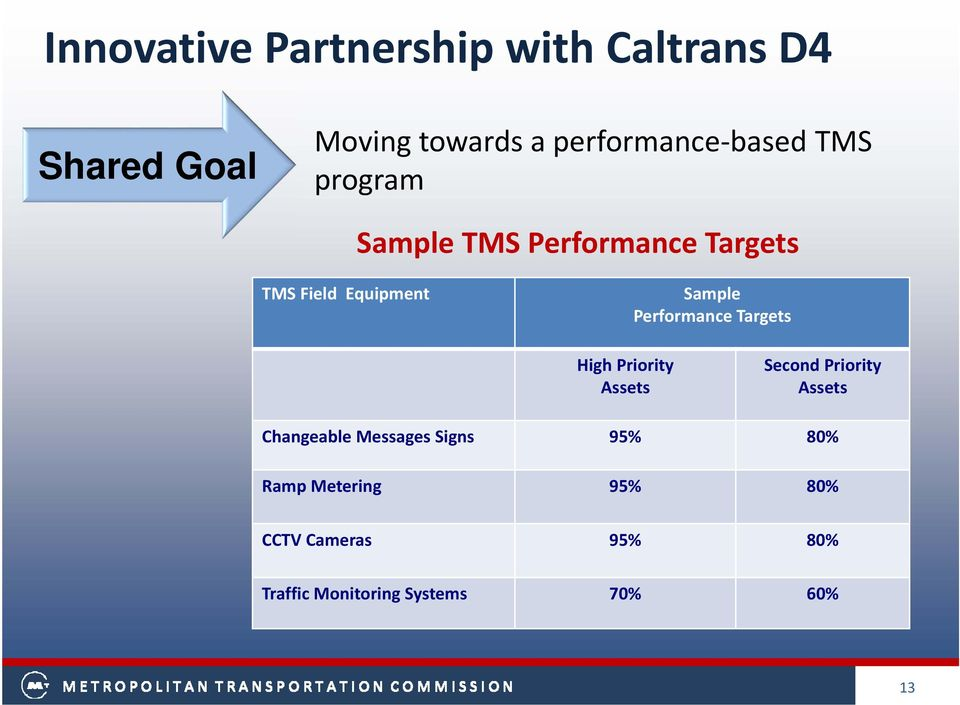 Performance Targets High Priority Assets Second Priority Assets Changeable Messages