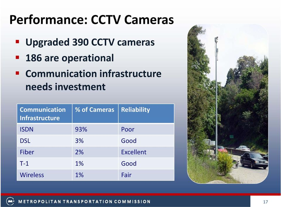 Communication Infrastructure %of Cameras Reliability ISDN 93%