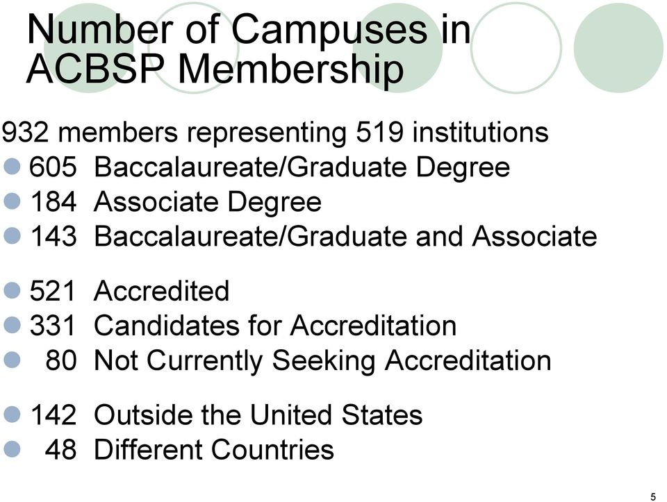 Baccalaureate/Graduate and Associate 521 Accredited 331 Candidates for