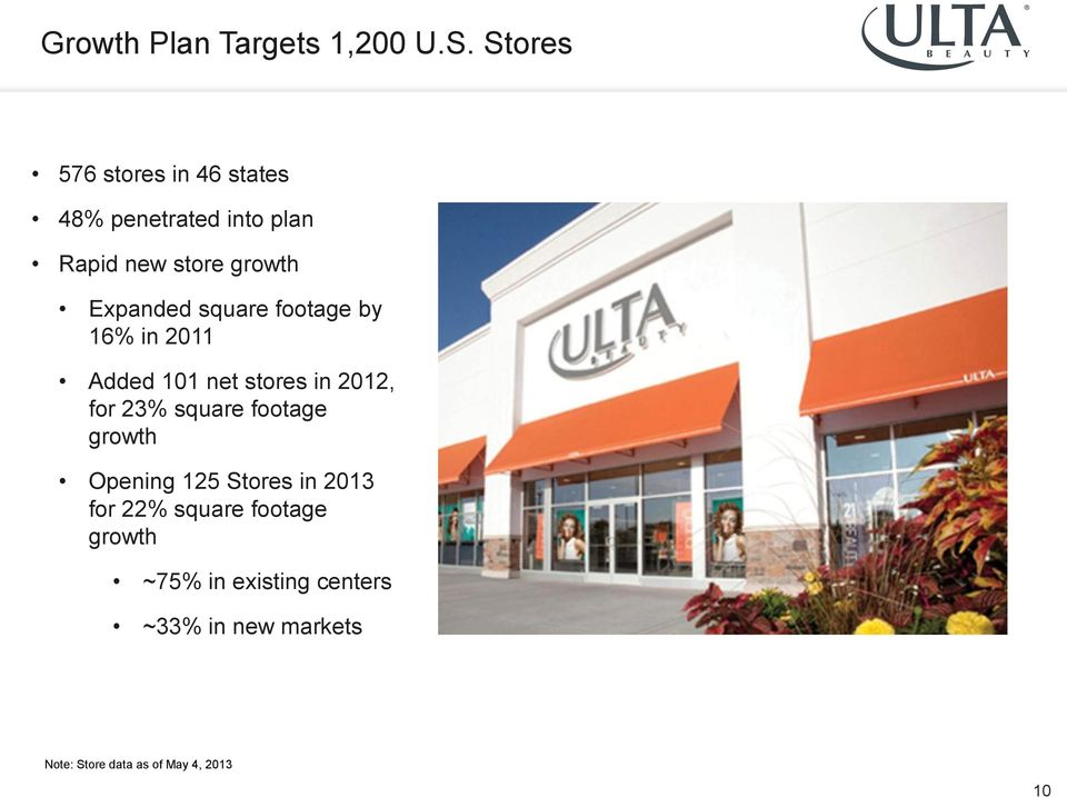 Expanded square footage by 16% in 2011 Added 101 net stores in 2012, for 23% square