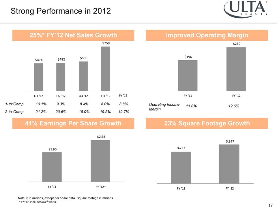 7% Operating Income Margin 11.0% 12.6% 41% Earnings Per Share Growth 23% Square Footage Growth $1.90 $2.68 4.747 5.