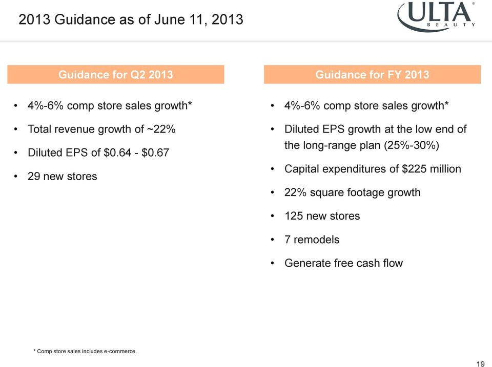 67 29 new stores 4%-6% comp store sales growth* Diluted EPS growth at the low end of the long-range plan