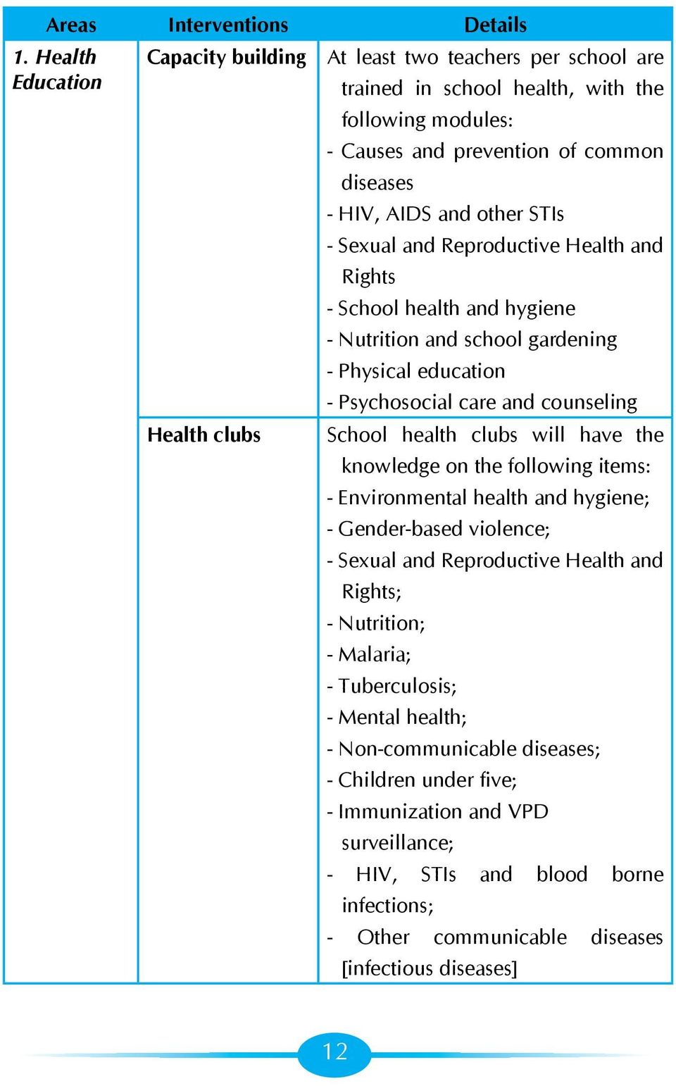 Sexual and Reproductive Health and Rights - School health and hygiene - Nutrition and school gardening - Physical education - Psychosocial care and counseling Health clubs School health clubs will