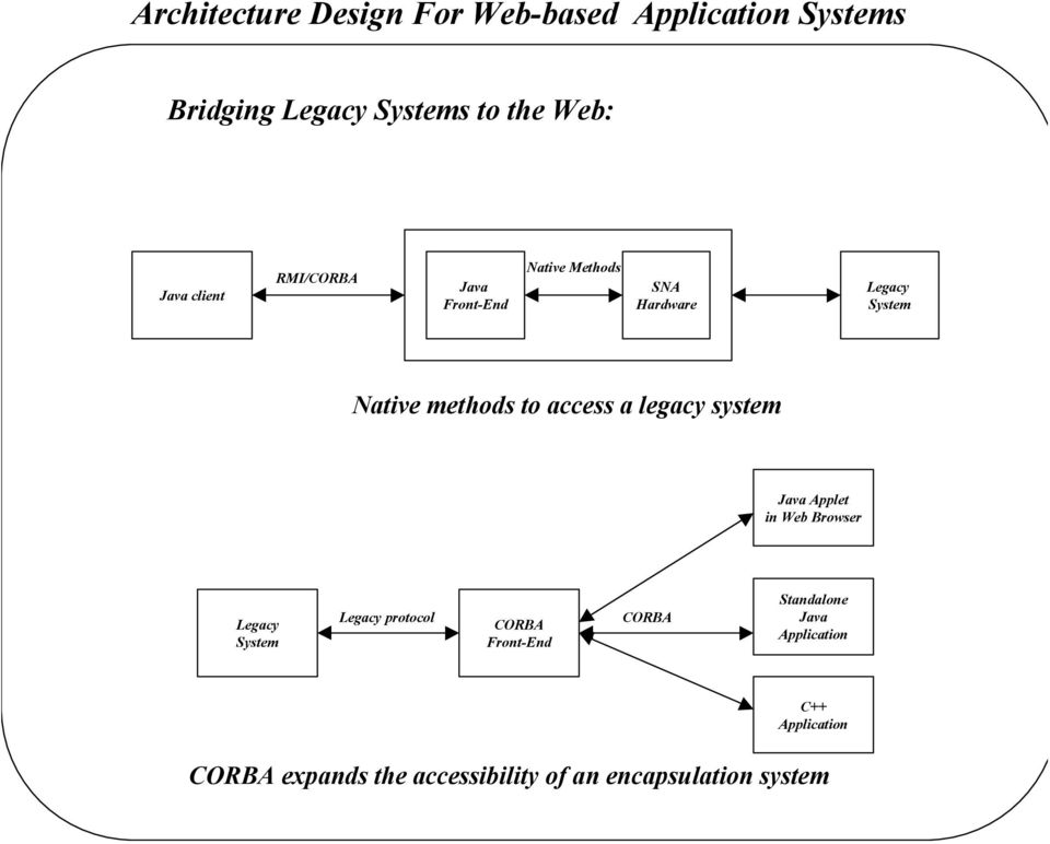 access a legacy system Java Applet in Web Browser Legacy System Legacy protocol CORBA Front-End