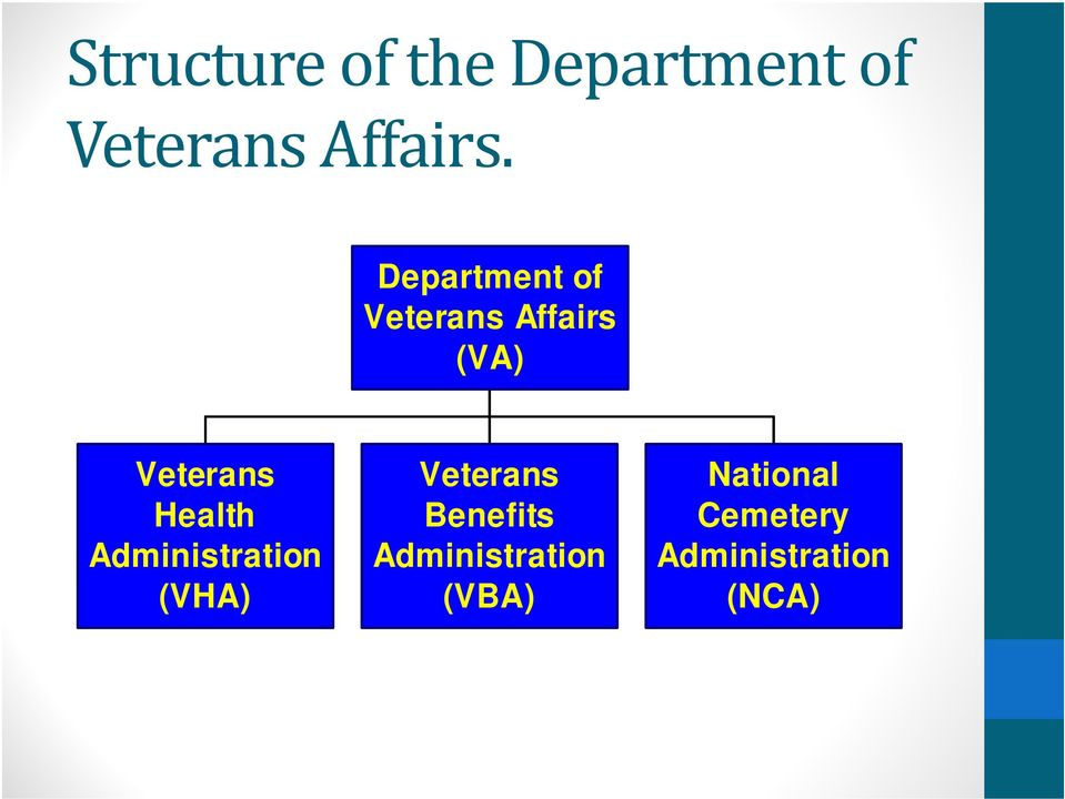 Health Administration (VHA) Veterans Benefits