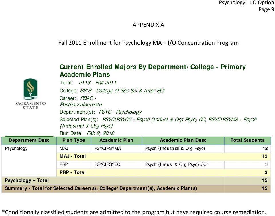 Psyc) Run Date: Feb 2, 2012 Department Desc Plan Type Academic Plan Academic Plan Desc Total Students Psychology MAJ PSYCIPSYMA Psych (Industrial & Org Psyc) 12 MAJ - Total 12 PRP PSYCIPSYCC Psych