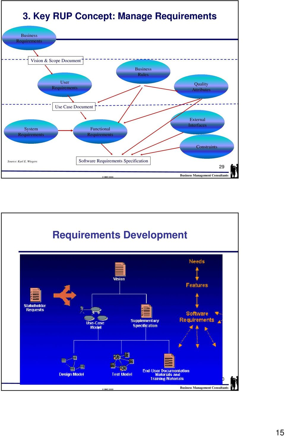 Requirements Functional Requirements External Interfaces Constraints Source: Karl E.