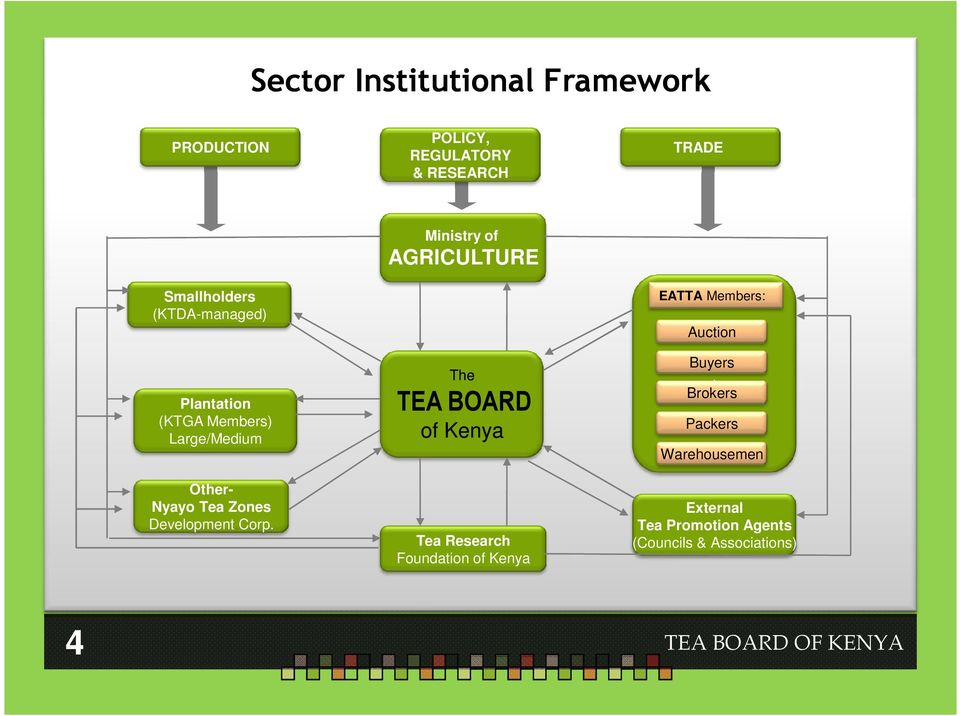 Ministry of AGRICULTURE The TEA BOARD of Kenya Tea Research Foundation of Kenya EATTA Members:
