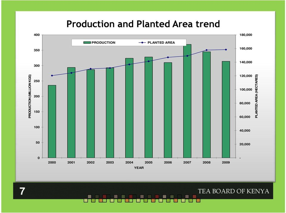 120,000 100,000 80,000 60,000 PLANTED AREA (HECTARES) 100 40,000