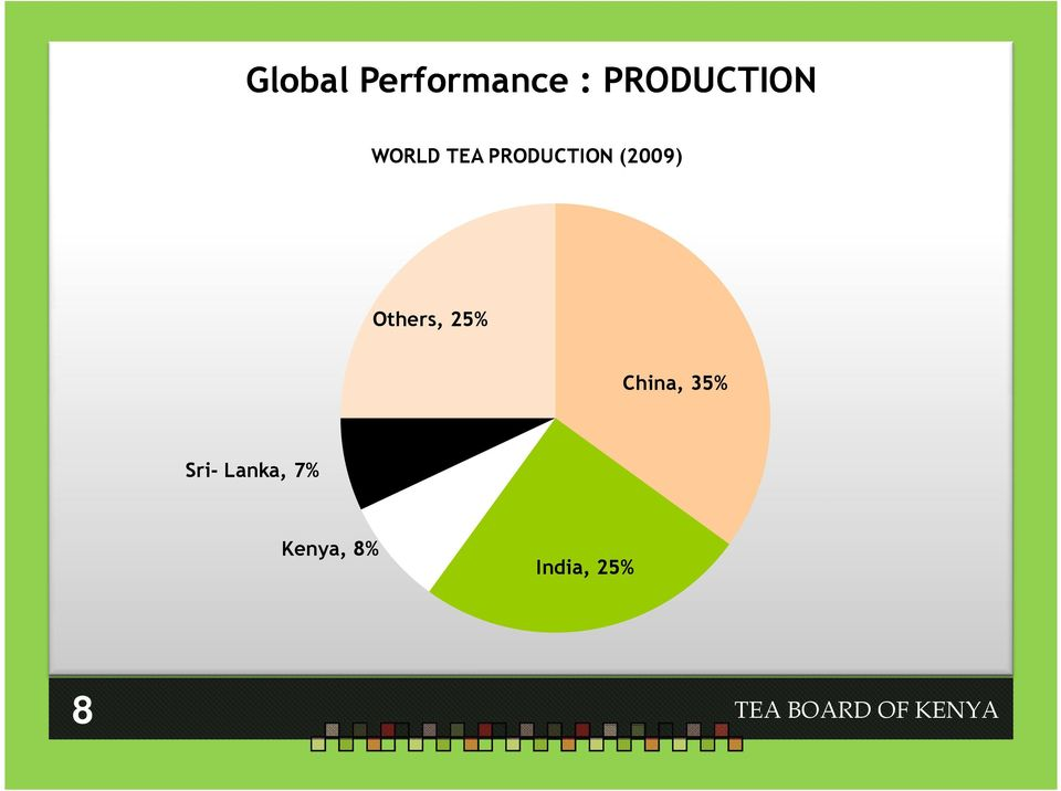 PRODUCTION (2009) Others, 25%