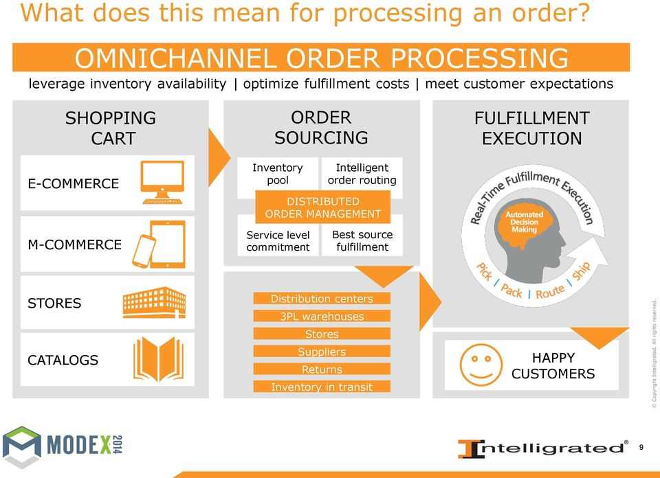 SHOPPING CART E-COMMERCE ORDER SOURCING Inventory pool Intelligent order routing DISTRIBUTED ORDER MANAGEMENT