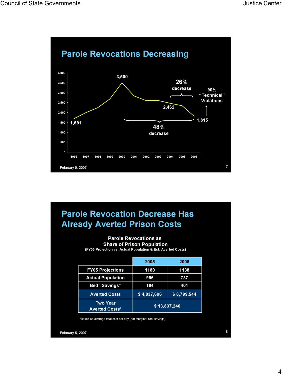Prison Population (FY05 Projection vs. Actual Population & Est.