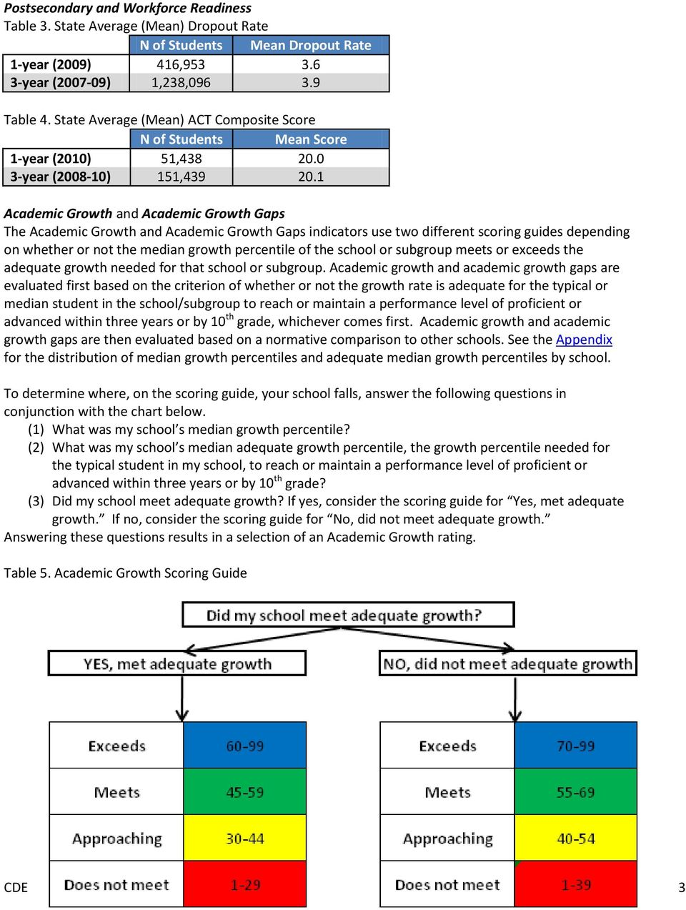 1 Academic Growth and Academic Growth Gaps The Academic Growth and Academic Growth Gaps indicators use two different scoring guides depending on whether or not the median growth percentile of the