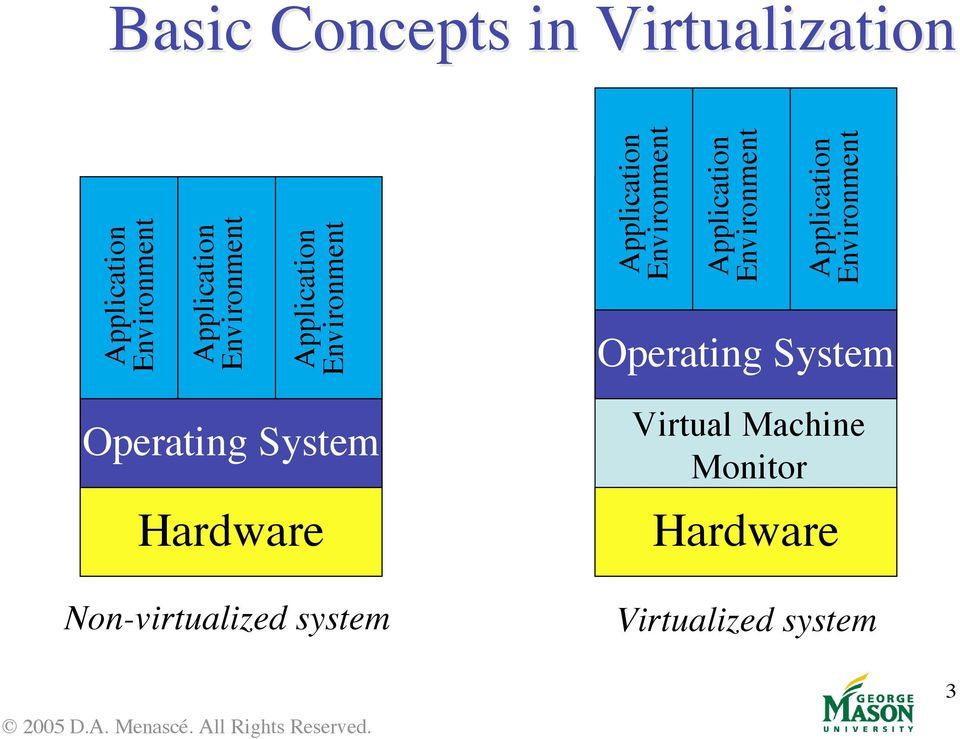 Hardware Non-virtualized system