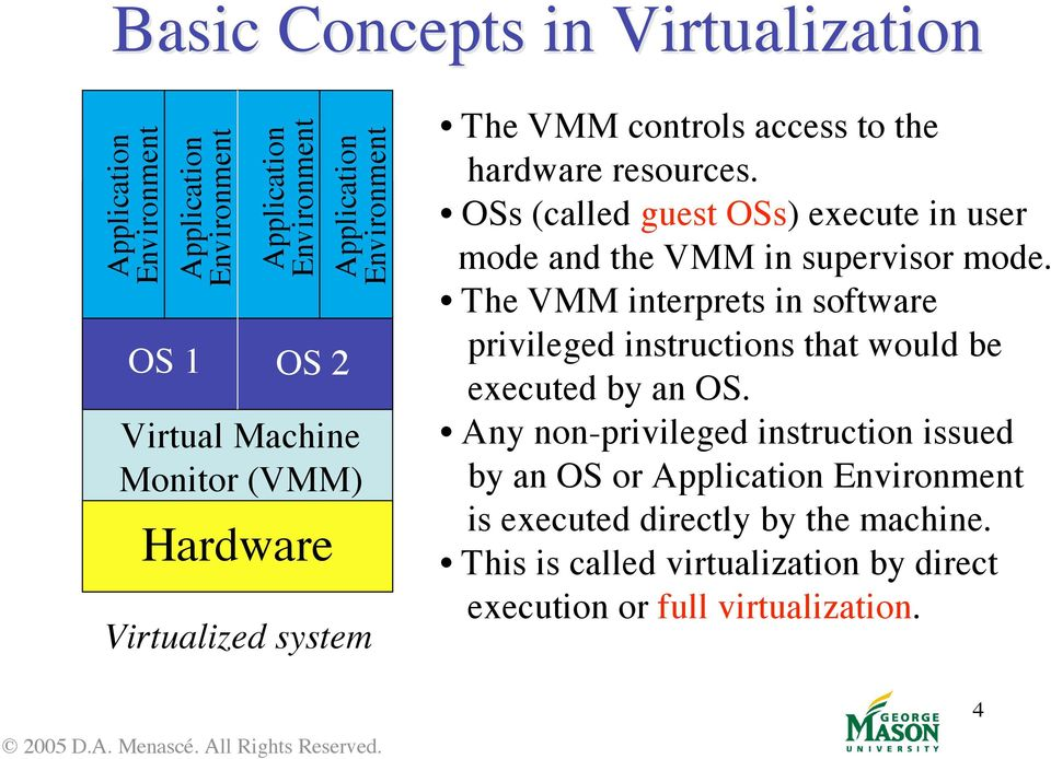 The VMM interprets in software privileged instructions that would be executed by an OS.