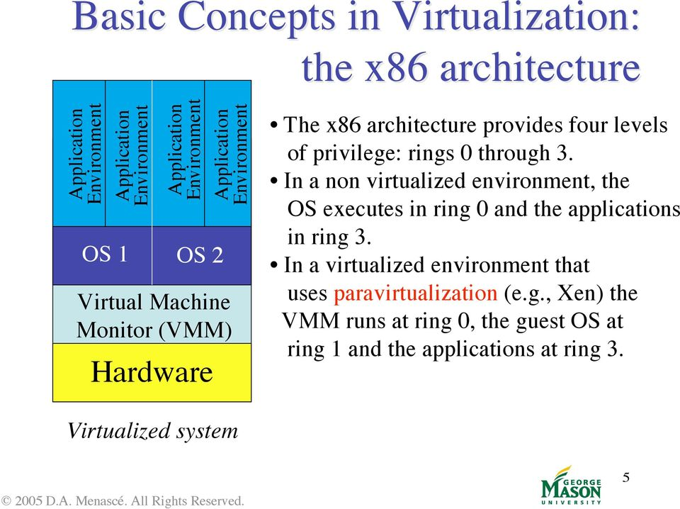 In a non virtualized environment, the OS executes in ring 0 and the applications in ring 3.