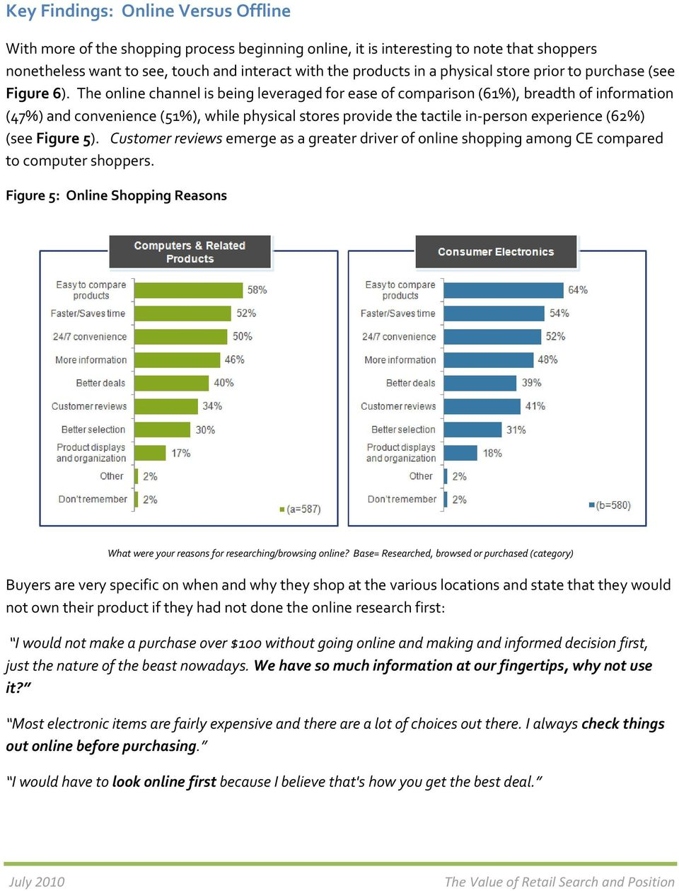 The online channel is being leveraged for ease of comparison (61%), breadth of information (47%) and convenience (51%), while physical stores provide the tactile in person experience (62%) (see