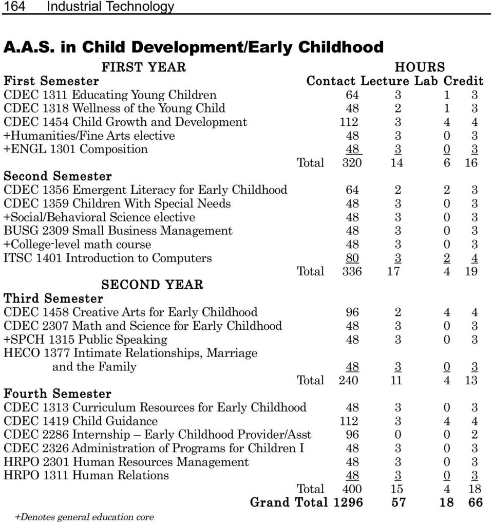 elective 48 3 0 3 Total 320 14 6 16 CDEC 1356 Emergent Literacy for Early Childhood 64 2 2 3 CDEC 1359 Children With Special Needs 48 3 0 3 +Social/Behavioral Science elective 48 3 0 3 BUSG 2309