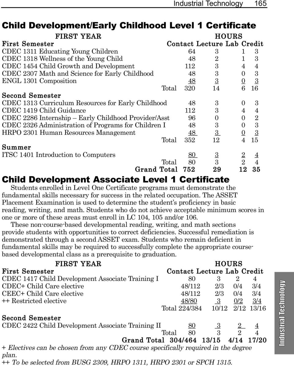 Child Guidance 112 3 4 4 CDEC 2286 Internship Early Childhood Provider/Asst 96 0 0 2 CDEC 2326 Administration of Programs for Children I 48 3 0 3 HRPO 2301 Human Resources Management 48 3 0 3 Total