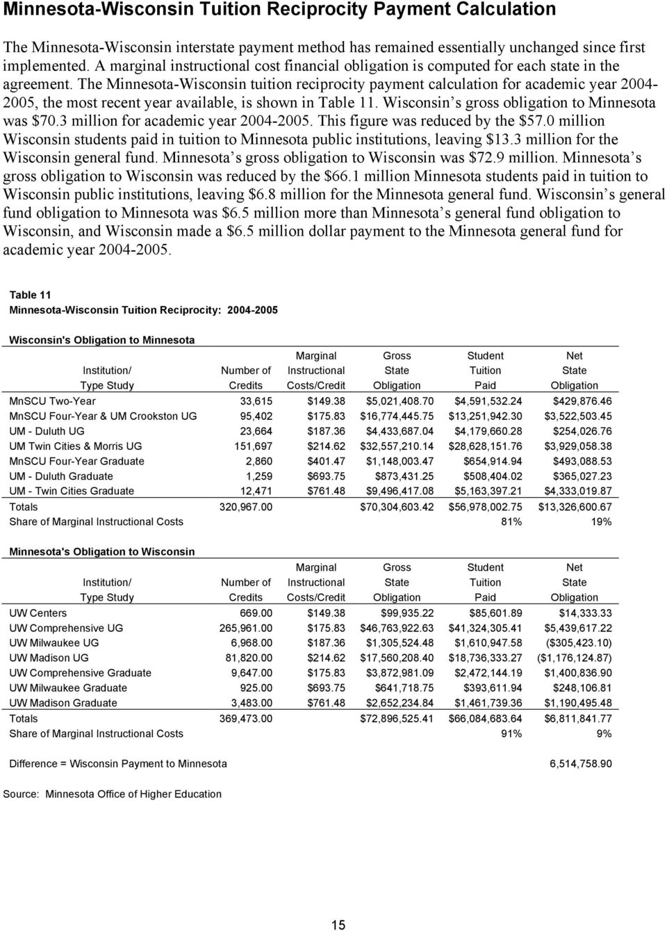 The Minnesota-Wisconsin tuition reciprocity payment calculation for academic year 2004-2005, the most recent year available, is shown in Table 11. Wisconsin s gross obligation to Minnesota was $70.