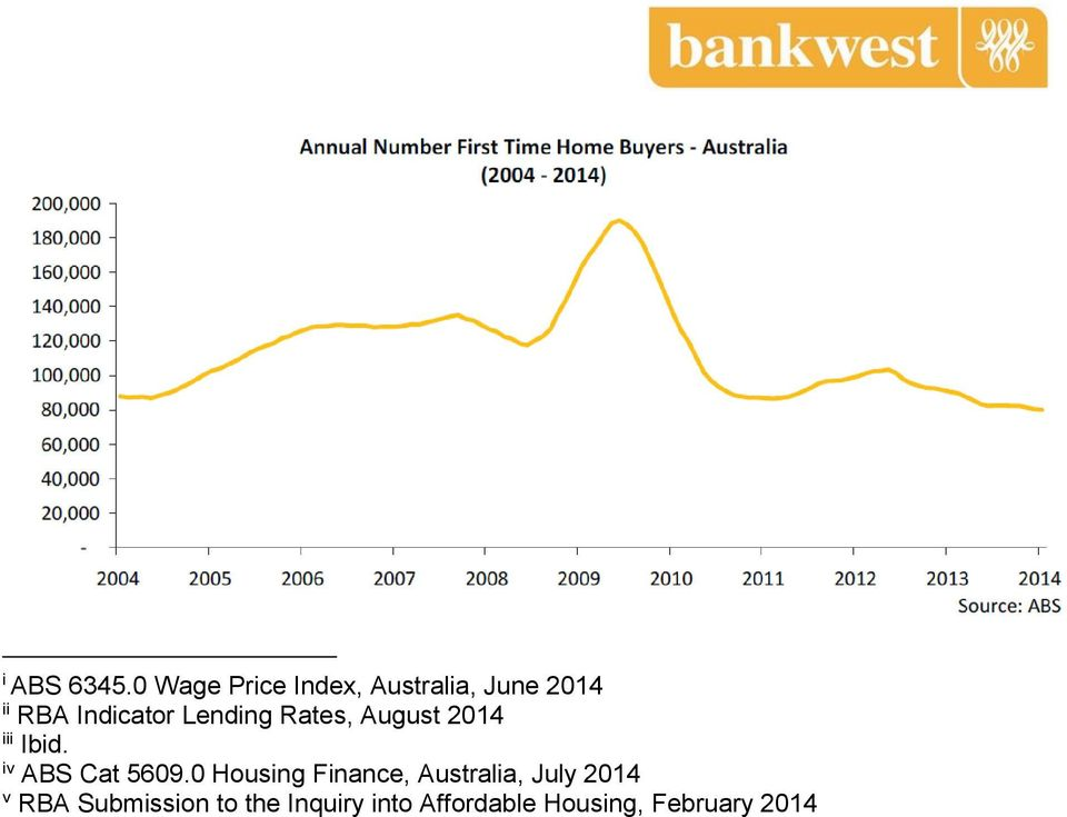 Lending Rates, August 2014 iii Ibid. iv ABS Cat 5609.