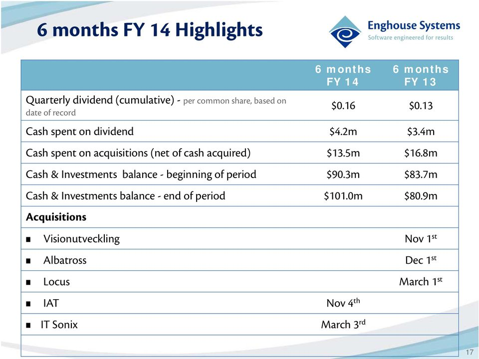5m $16.8m Cash & Investments balance - beginning of period $90.3m $83.