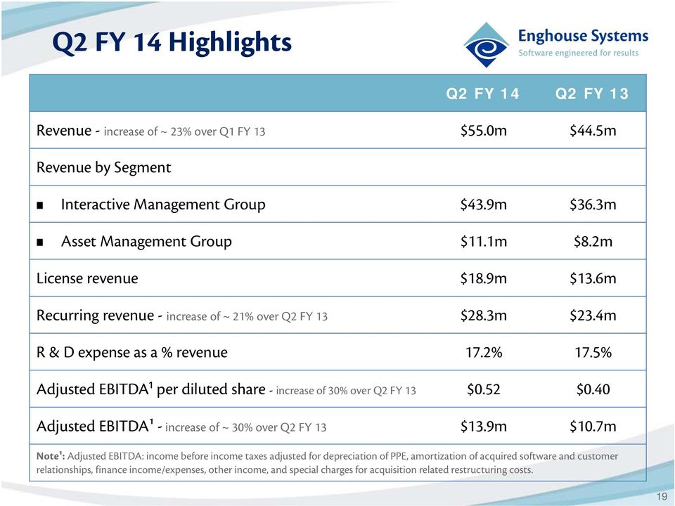 5% Adjusted EBITDA¹ per diluted share - increase of 30% over Q2 FY 13 $0.52 $0.40 Adjusted EBITDA¹ - increase of ~ 30% over Q2 FY 13 $13.9m $10.
