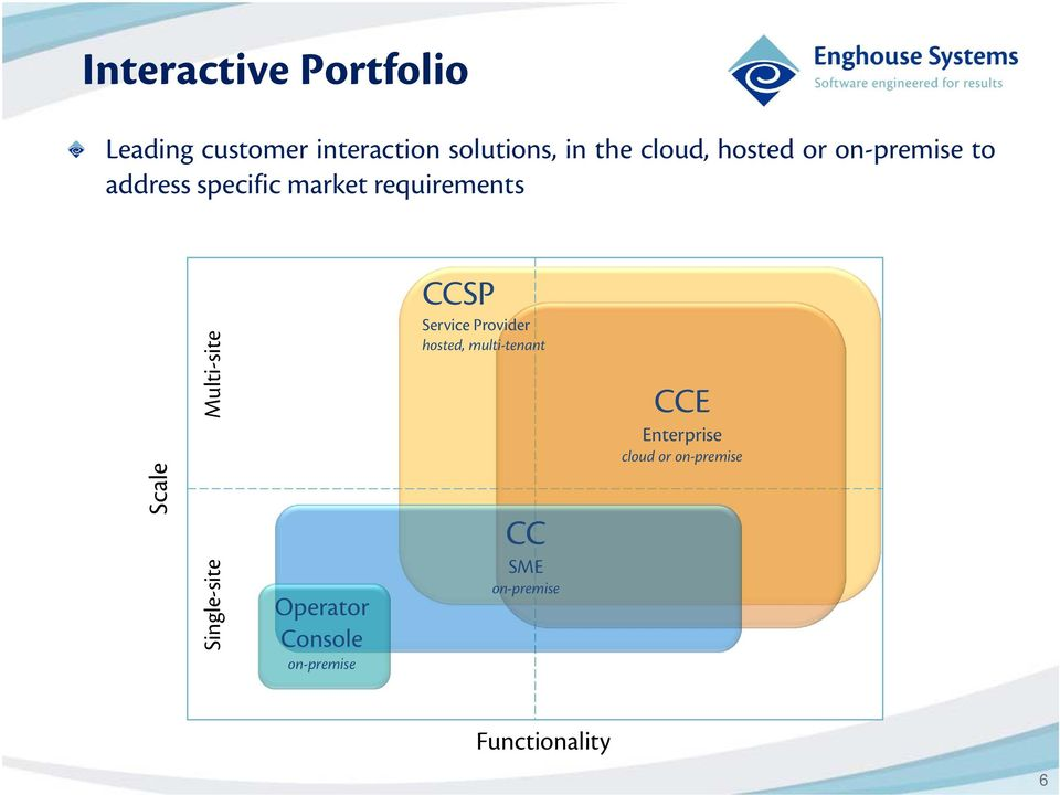 Service Provider hosted, multi-tenant CCE Enterprise cloud or on-premise
