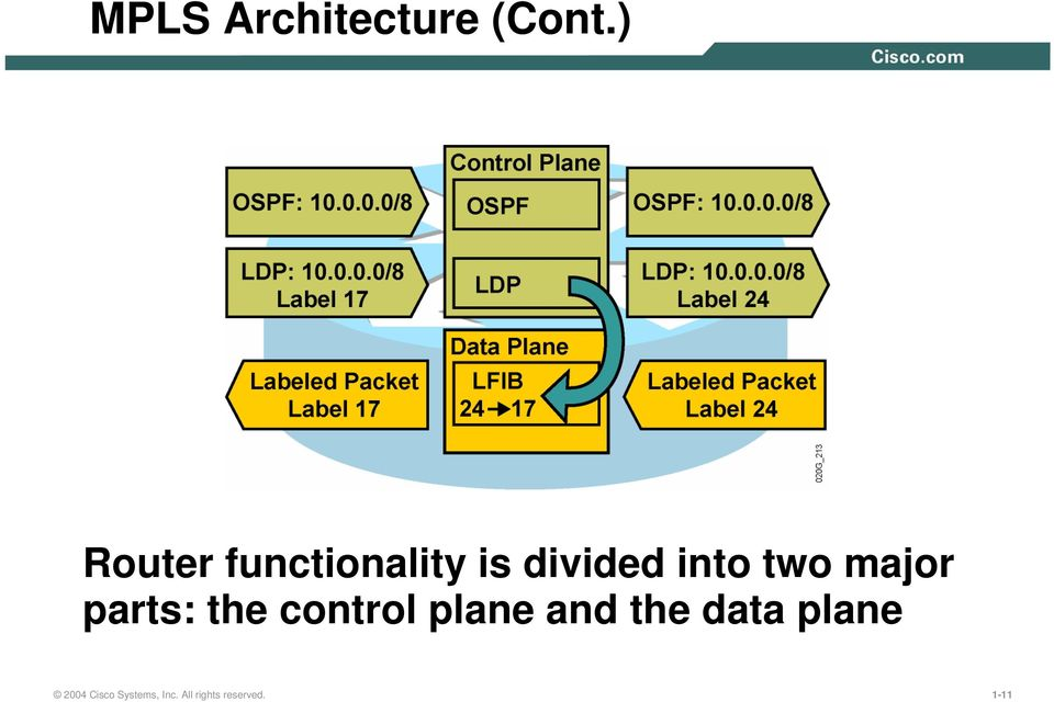 two major parts: the control plane and