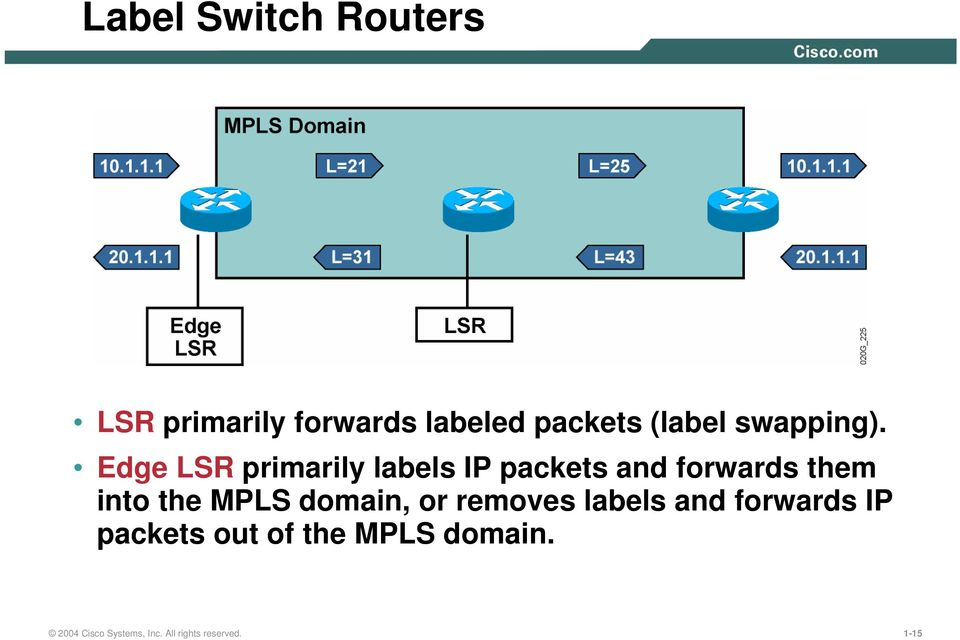 Edge LSR primarily labels IP packets and forwards them into the