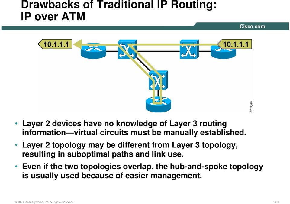 Layer 2 topology may be different from Layer 3 topology, resulting in suboptimal paths and link use.