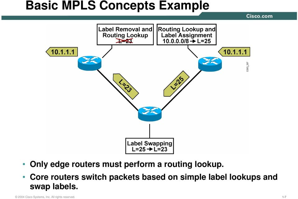 Core routers switch packets based on simple label