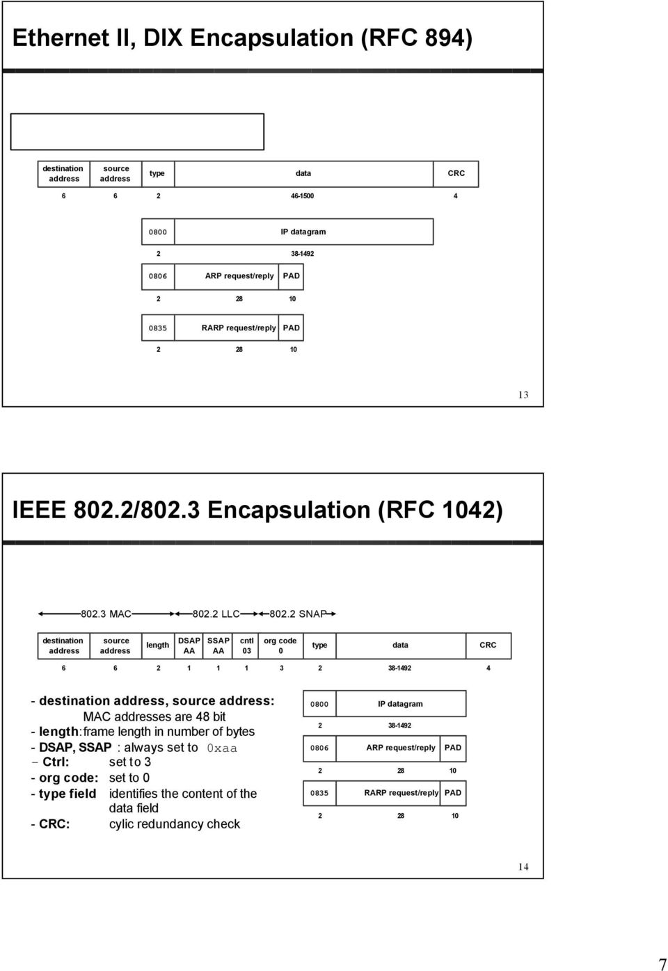 3 Encapsulation (RFC 4) 80.3 MAC 80. LLC 80.
