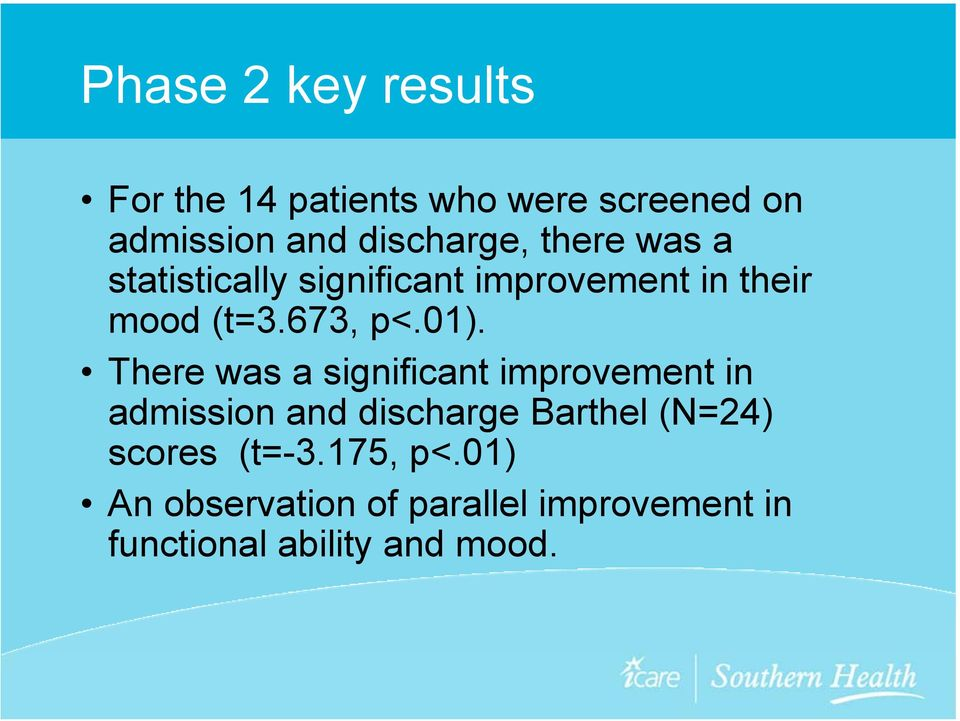 There was a significant improvement in admission and discharge Barthel (N=24) scores
