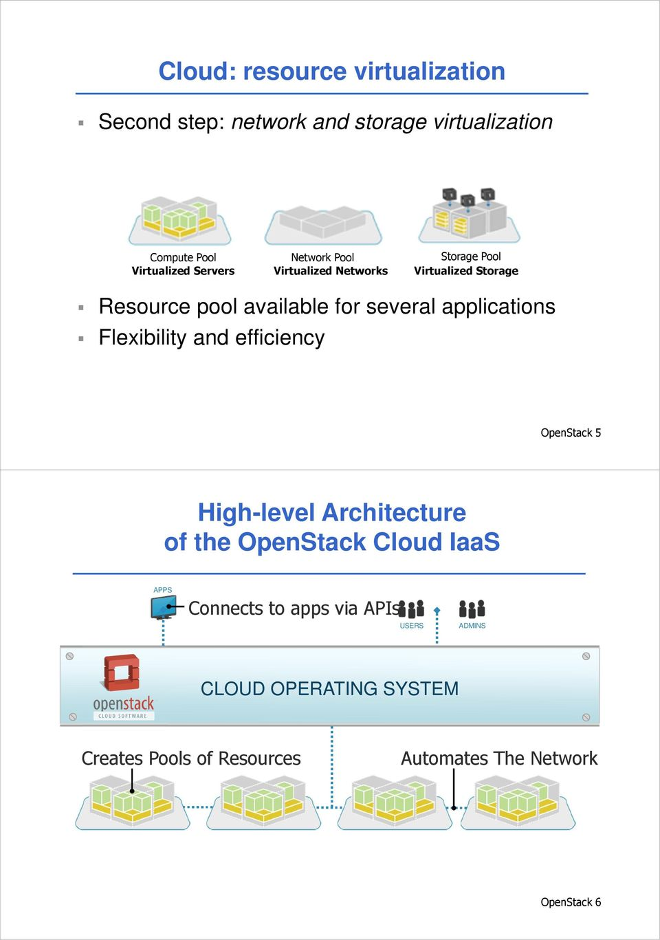 applications Flexibility and efficiency OpenStack 5 High-level Architecture of the OpenStack Cloud IaaS APPS