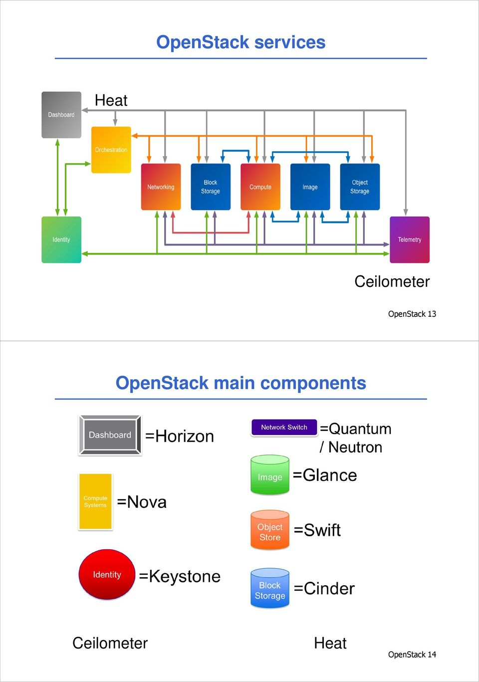 OpenStack main components