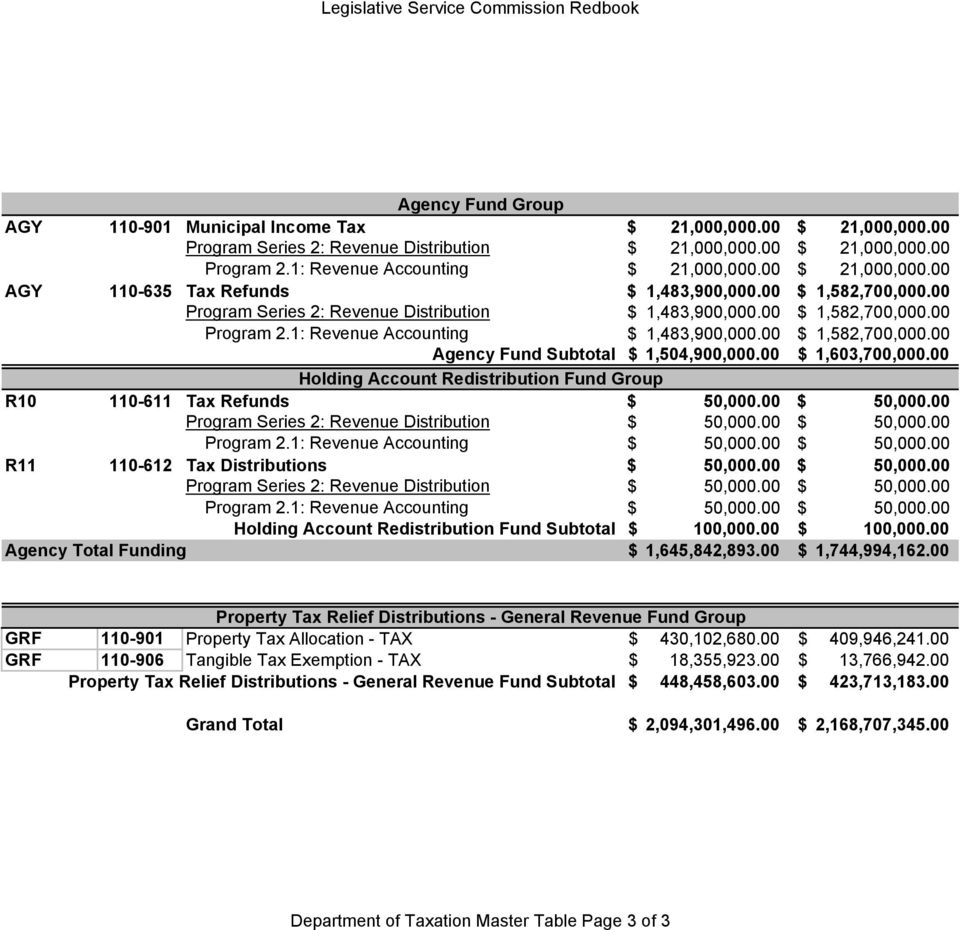 1: Revenue Accounting $ 1,483,900,000.00 $ 1,582,700,000.00 Agency Fund Subtotal $ 1,504,900,000.00 $ 1,603,700,000.00 Holding Account Redistribution Fund Group R10 110-611 Tax Refunds $ 50,000.