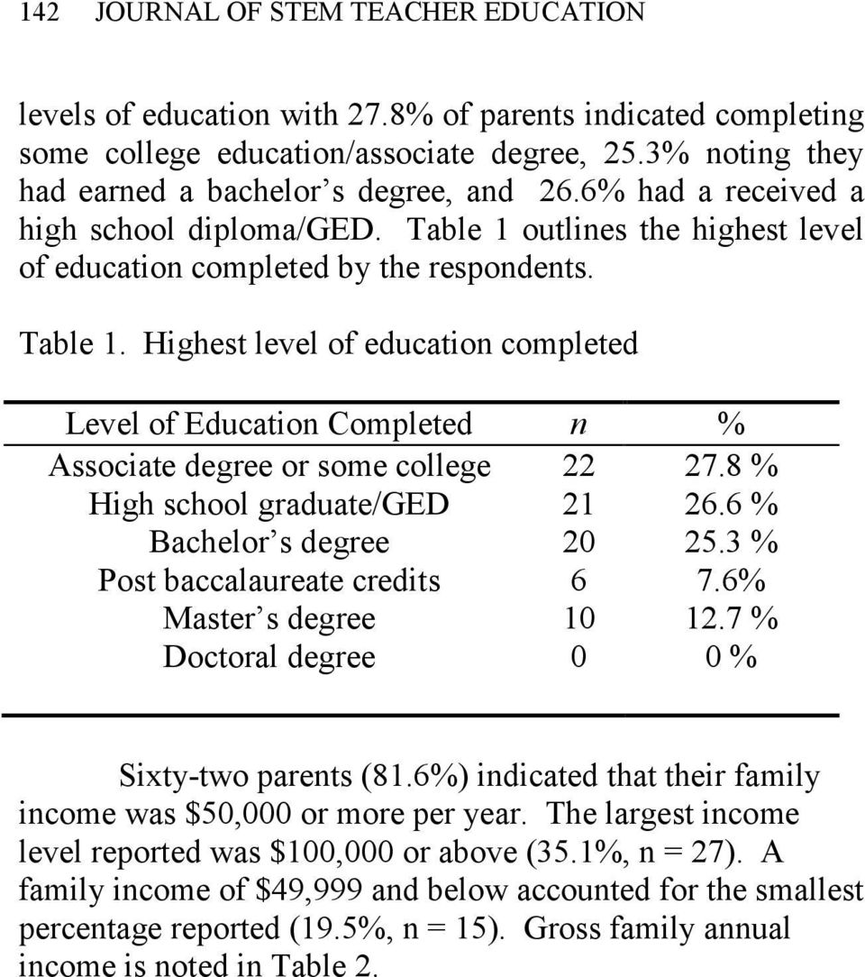 outlines the highest level of education completed by the respondents. Table 1.