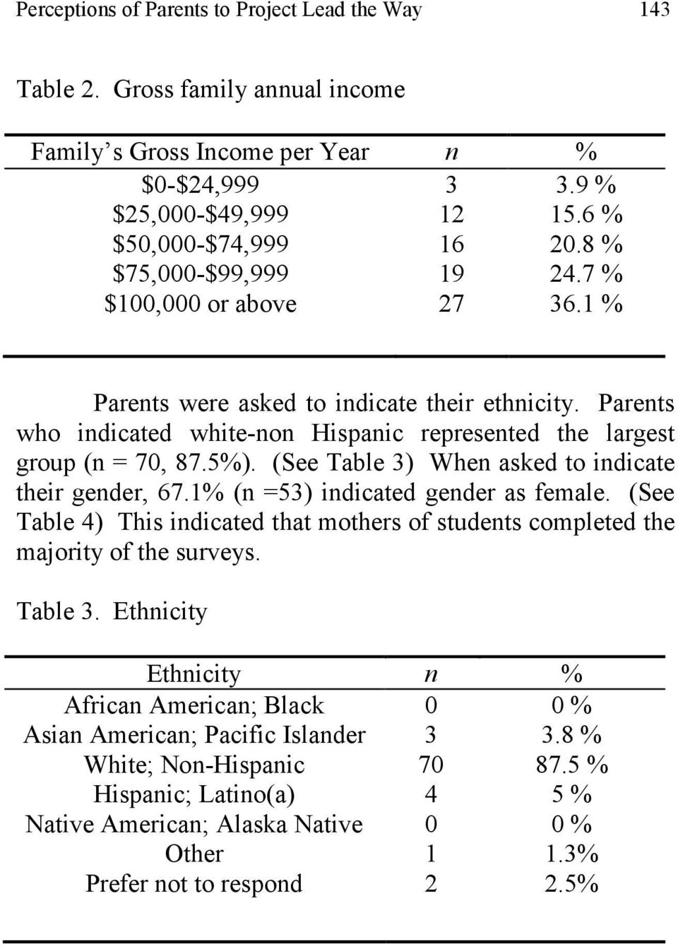 1 % Parents were asked to indicate their ethnicity. Parents who indicated white-non Hispanic represented the largest group (n = 70, 87.5%). (See Table 3) When asked to indicate their gender, 67.