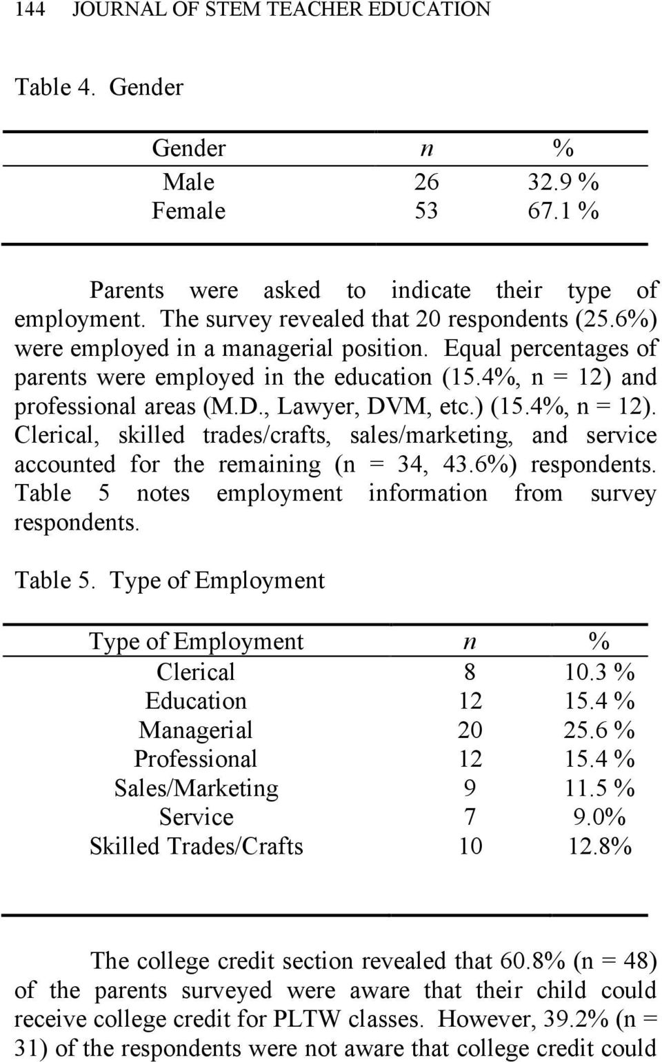 and professional areas (M.D., Lawyer, DVM, etc.) (15.4%, n = 12). Clerical, skilled trades/crafts, sales/marketing, and service accounted for the remaining (n = 34, 43.6%) respondents.