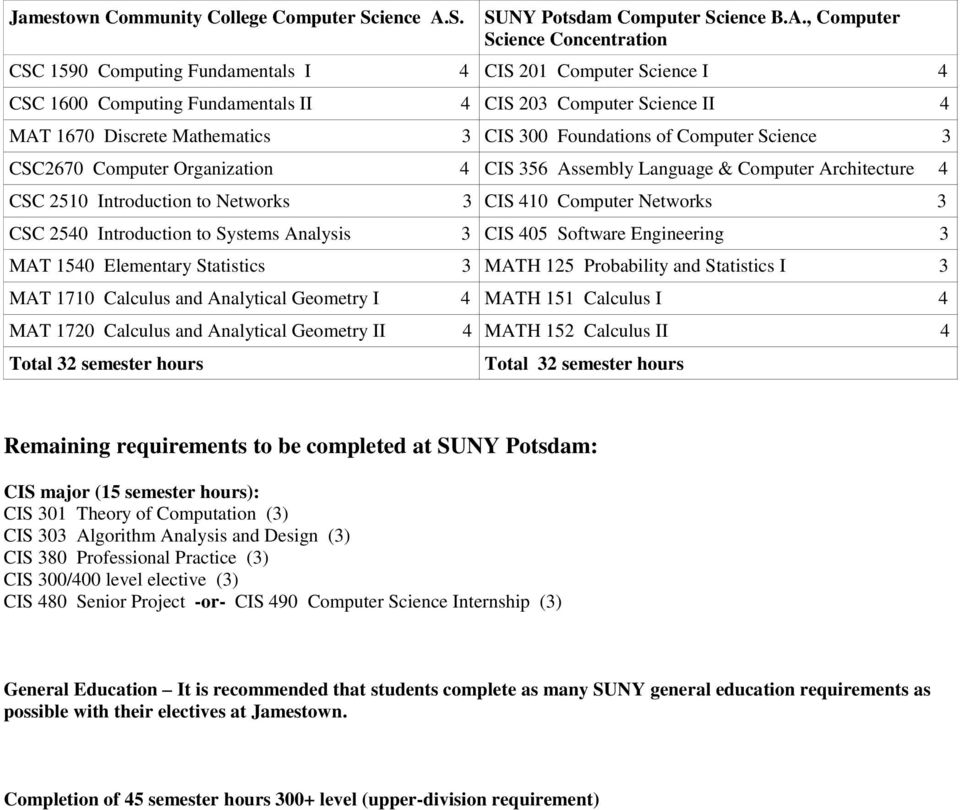 , Computer Science Concentration CSC 1590 Computing Fundamentals I 4 CIS 201 Computer Science I 4 CSC 1600 Computing Fundamentals II 4 CIS 203 Computer Science II 4 MAT 1670 Discrete Mathematics 3