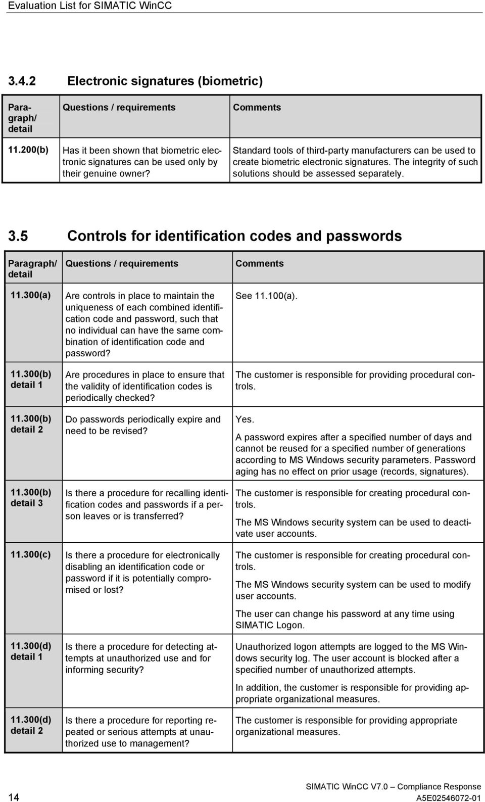 5 Controls for identification codes and passwords 11.300(a) 11.300(b) 11.300(b) 11.300(b) 3 11.300(c) 11.300(d) 11.