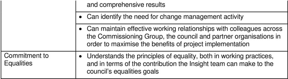 organisations in order to maximise the benefits of project implementation Understands the principles of equality,