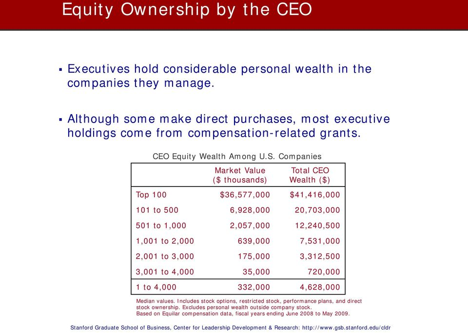 Companies Market Value ($ thousands) Total CEO Wealth ($) Top 100 $36,577,000 $41,416,000 101 to 500 6,928,000 20,703,000 501 to 1,000 2,057,000 12,240,500 1,001 to 2,000 639,000